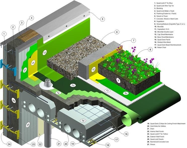 Tetti giardino pergole e tettoie da giardino giardino for Sezione tetto giardino