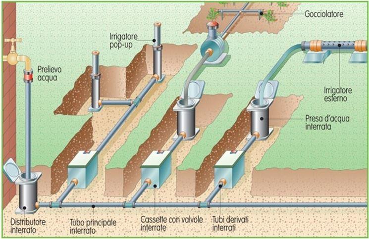 Irrigazione fai da te impianto irrigazione impianto di for Quali tubi utilizzare per l impianto idraulico