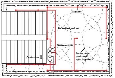 progettazione impianto irrigazione interrato impianto