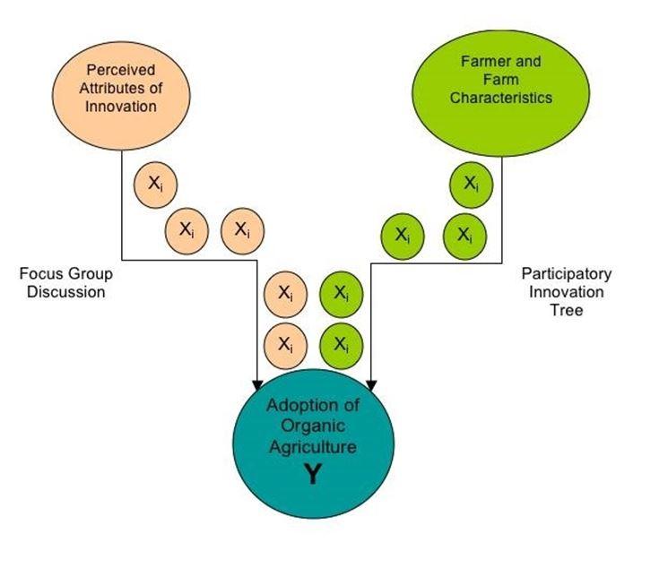 La percezione pubblica influenza la scelta di conversione al biologico